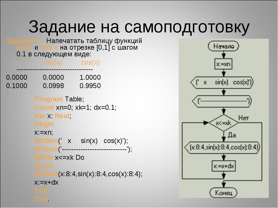 Задание на самоподготовку Задание 2. Напечатать таблицу функций sin x и cos x...