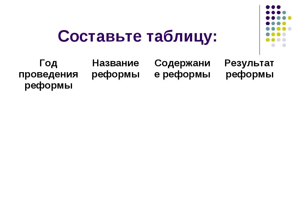 Составьте таблицу: