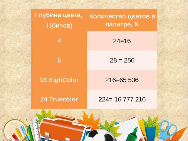 Глубина цвета, I (битов)Количество цветов в палитре, N 424=16 828 = 256 16...