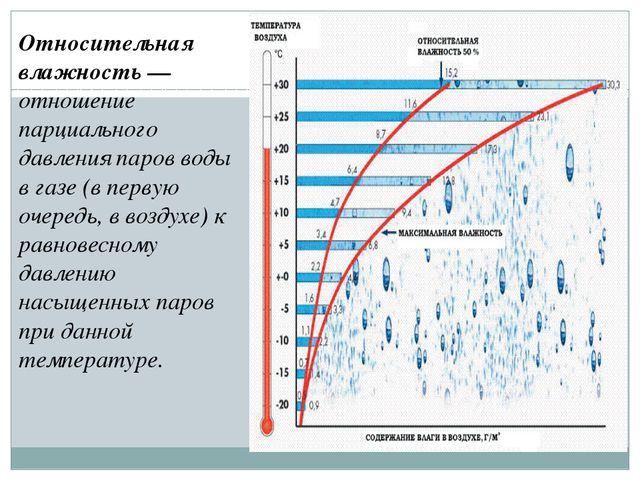 Относительная влажность— отношение парциального давления паров воды в газе (...