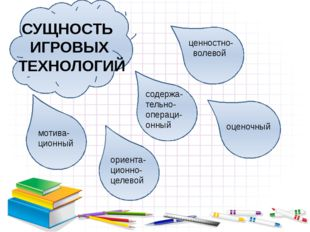 СУЩНОСТЬ ИГРОВЫХ ТЕХНОЛОГИЙ мотива- ционный ориента- ционно- целевой содержа