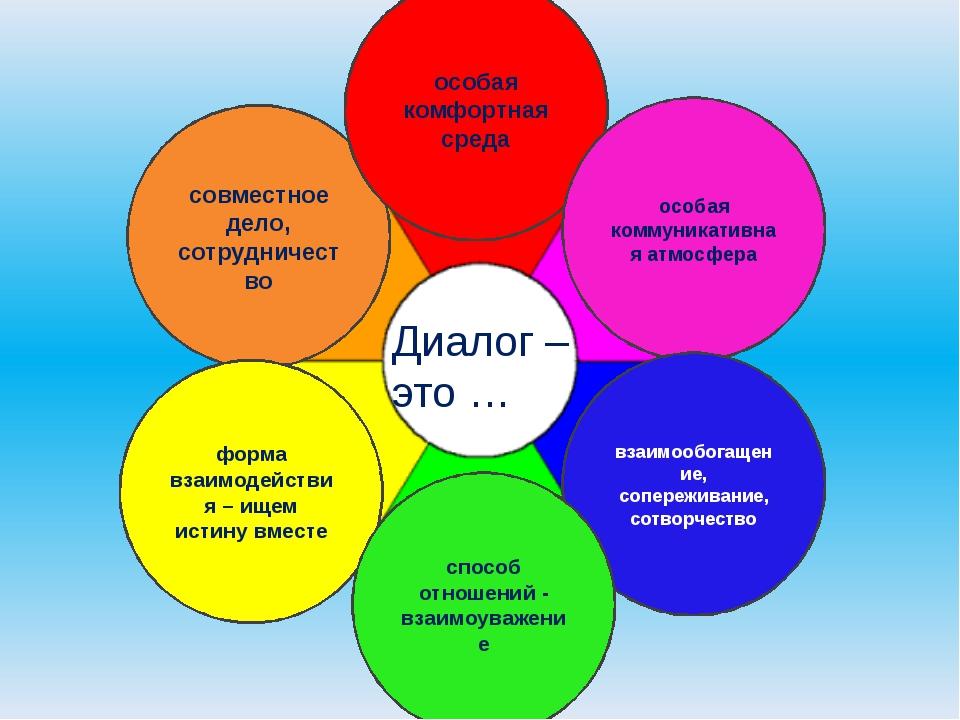 Диалог – это … совместное дело, сотрудничество особая комфортная среда особая...