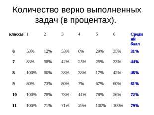Количество верно выполненных задач (в процентах). классы123456Средний