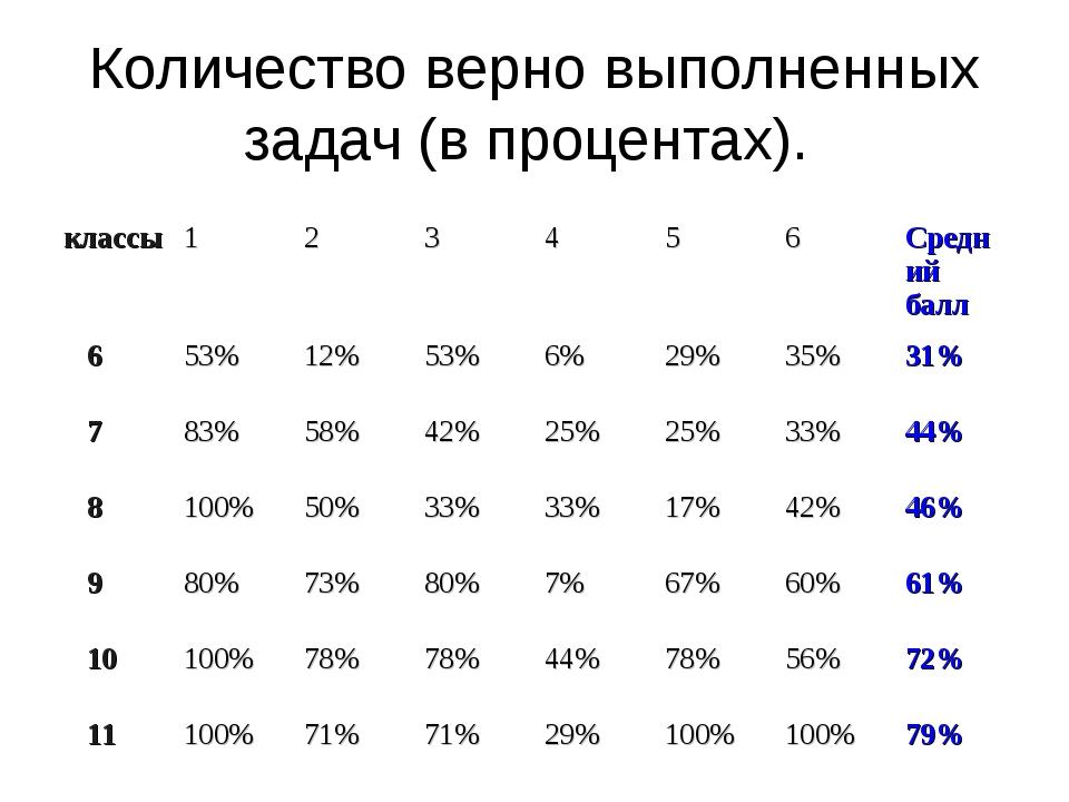 Количество верно выполненных задач (в процентах). классы123456Средний...