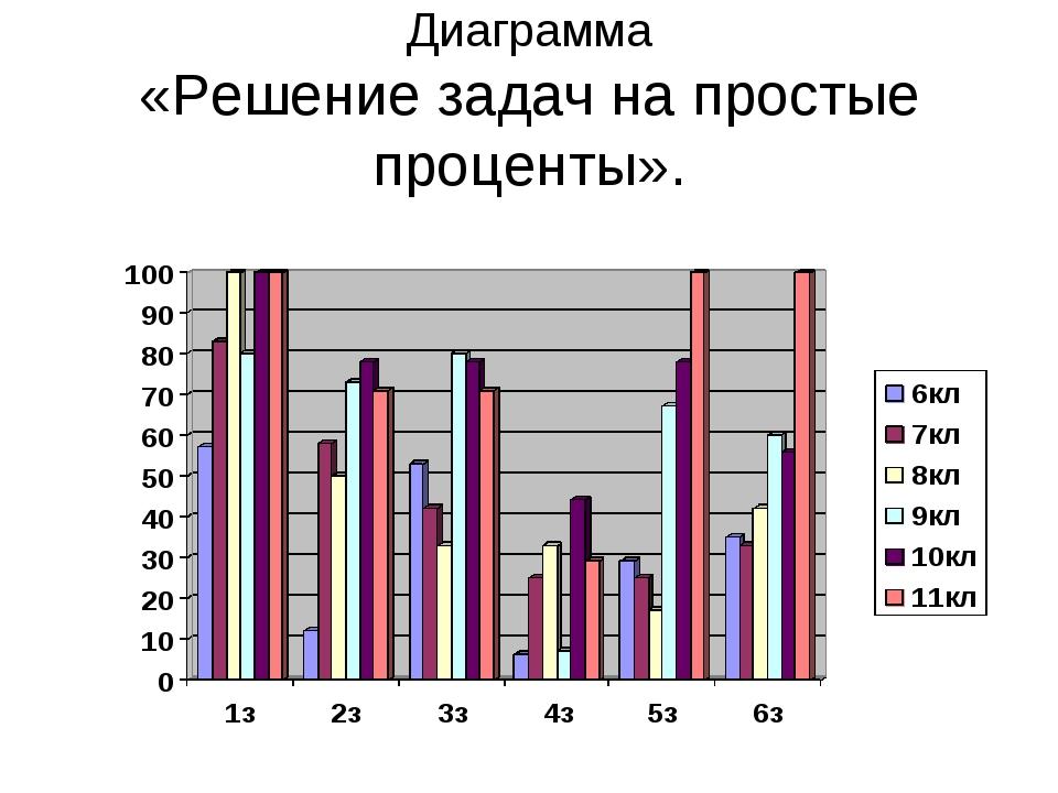 Диаграмма «Решение задач на простые проценты».