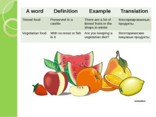 A word Definition Example Translation Tinned food Preserved in a can/tin Ther