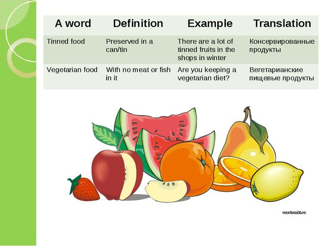 A word Definition Example Translation Tinned food Preserved in a can/tin Ther...