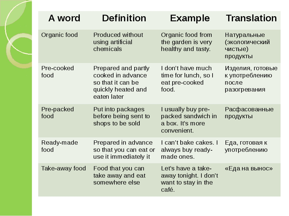 A word Definition Example Translation Organic food Produced without using art...