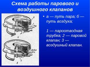 Схема работы парового и воздушного клапанов а — путь пара; б — путь воздуха;