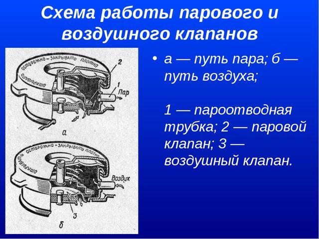 Схема работы парового и воздушного клапанов а — путь пара; б — путь воздуха;...