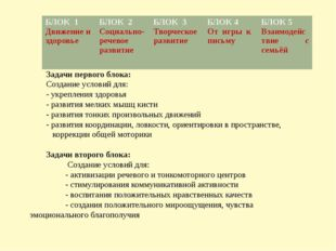 Задачи первого блока: Создание условий для: - укрепления здоровья - развития