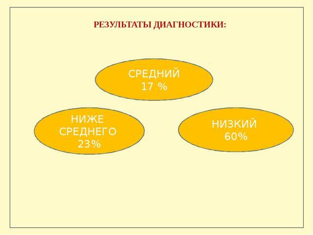 СРЕДНИЙ 17 % РЕЗУЛЬТАТЫ ДИАГНОСТИКИ: НИЗКИЙ 60% НИЖЕ СРЕДНЕГО 23%