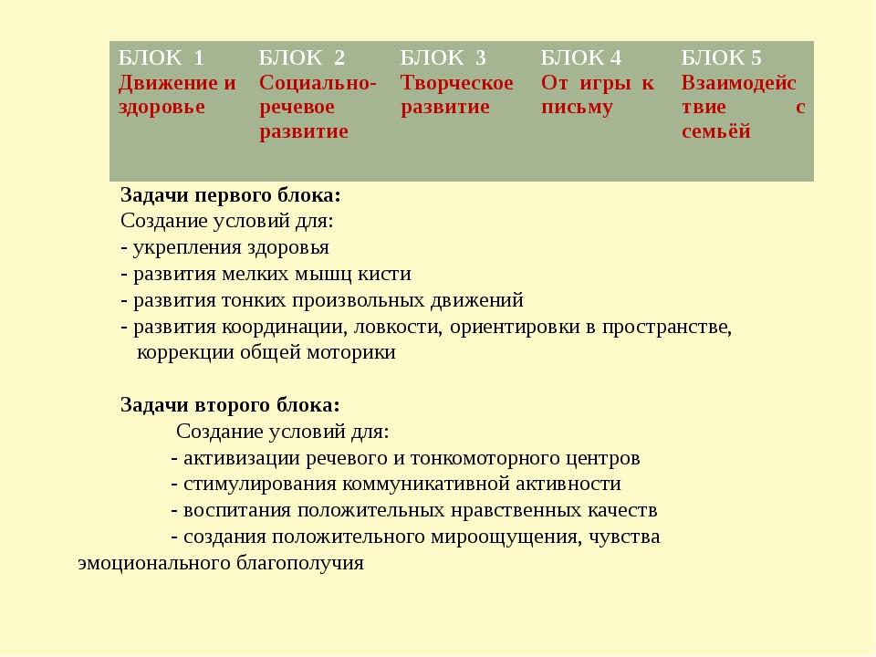 Задачи первого блока: Создание условий для: - укрепления здоровья - развития...
