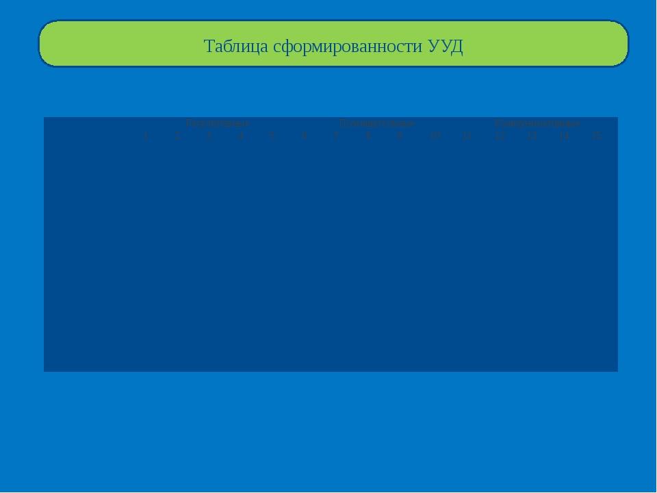 Таблица сформированности УУД Регулятивные Познавательные Коммуникативные 1 2...