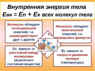 Способы изменения внутренней энергии тела