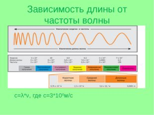 Зависимость длины от частоты волны с=λ*ν, где с=3*108м/с