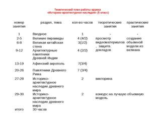 Тематический план работы кружка «Историко-архитектурное наследие» (5 класс)