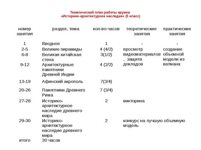 Тематический план работы кружка «Историко-архитектурное наследие» (5 класс)...
