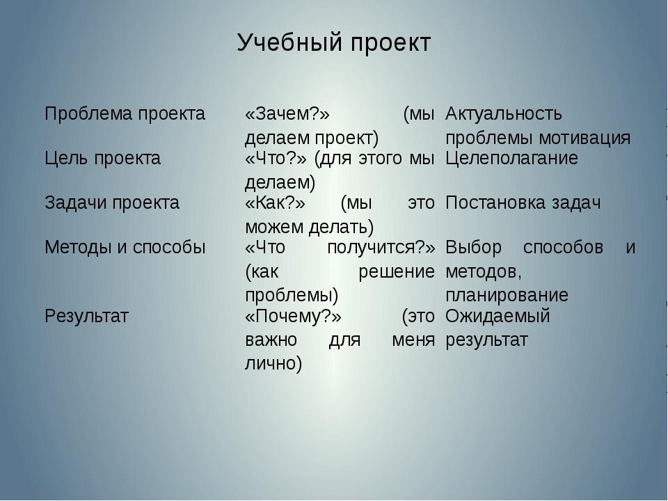 Учебный проект Проблема проекта «Зачем?» (мы делаем проект) Актуальность проб...