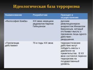 Идеологическая база терроризма Наименование Разработчик Принцип и осуществлен