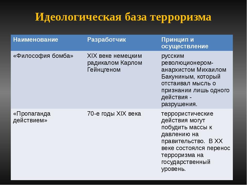 Идеологическая база терроризма Наименование Разработчик Принцип и осуществлен...