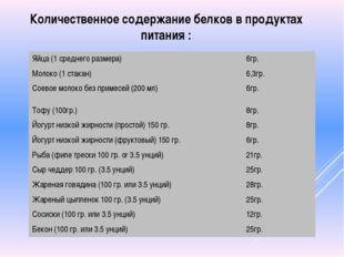 Количественное содержание белков в продуктах питания : Яйца (1 среднего разме