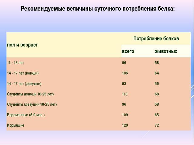 Рекомендуемые величины суточного потребления белка: пол и возраст Потребление...