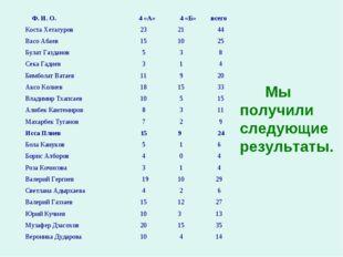 Мы получили следующие результаты. Ф. И. О. 4 «А» 4 «Б»всего Коста Хетагур