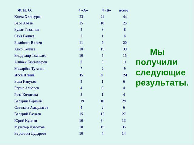 Мы получили следующие результаты. Ф. И. О. 4 «А» 4 «Б»всего Коста Хетагур...