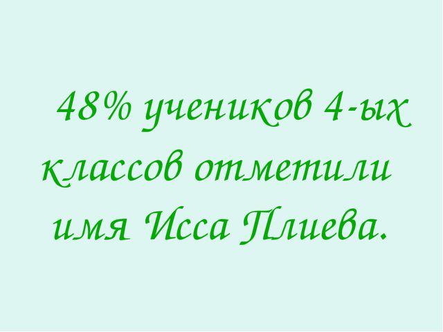 48% учеников 4-ых классов отметили имя Исса Плиева.