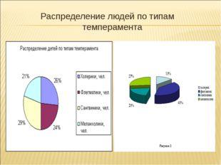 Распределение людей по типам темперамента