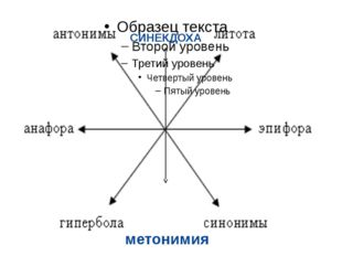 СИНЕКДОХА метонимия