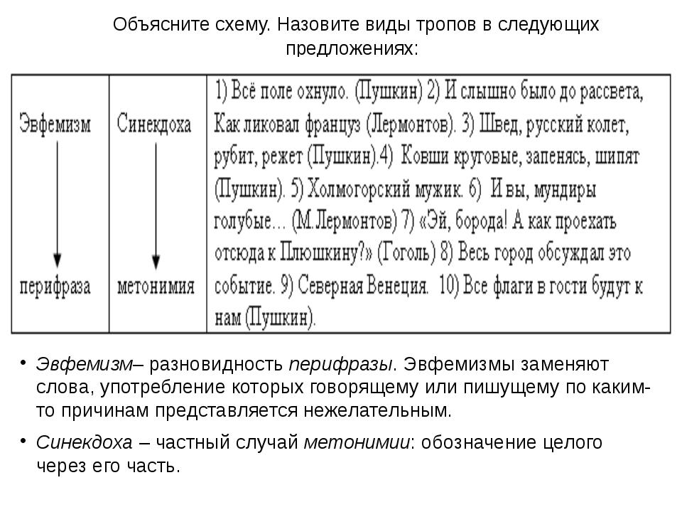 Объясните схему. Назовите виды тропов в следующих предложениях: Эвфемизм– ра...