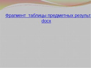 Фрагмент таблицы предметных результатов.docx