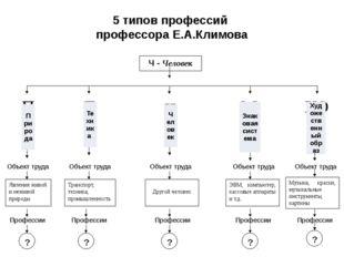 5 типов профессий профессора Е.А.Климова Ч - Человек Ч П Т ЗС ХО Объект труда