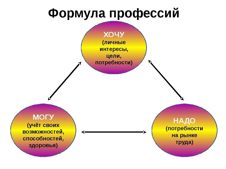 Формула профессий ХОЧУ (личные интересы, цели, потребности) МОГУ (учёт своих...