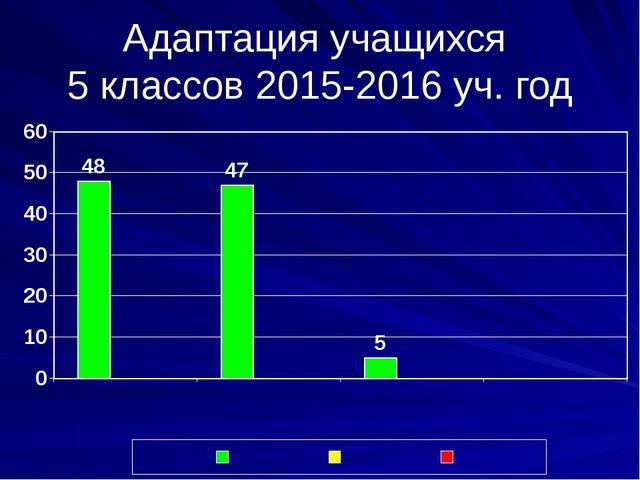 Адаптация учащихся 5 классов 2015-2016 уч. год