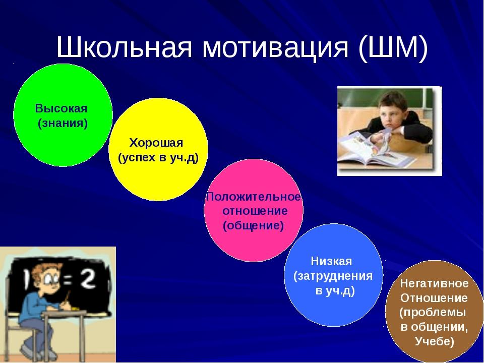 Школьная мотивация (ШМ) Высокая (знания) Хорошая (успех в уч.д) Положительное...