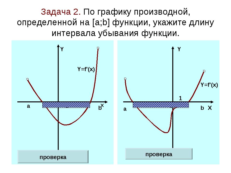 Задача 2. По графику производной, определенной на [а;b] функции, укажите длин...