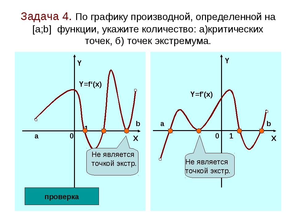 Задача 4. По графику производной, определенной на [а;b] функции, укажите коли...