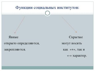 Функции социальных институтов: Явные Скрытые открыто определяются, могут носи