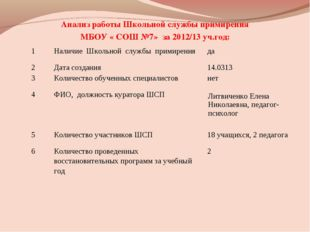 Анализ работы Школьной службы примирения МБОУ « СОШ №7» за 2012/13 уч.год: 1