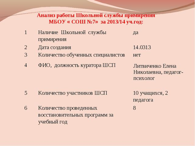 Анализ работы Школьной службы примирения МБОУ « СОШ №7» за 2013/14 уч.год: 1...