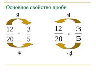 Основное свойство дроби = :4 :4 = ? ? ? ?