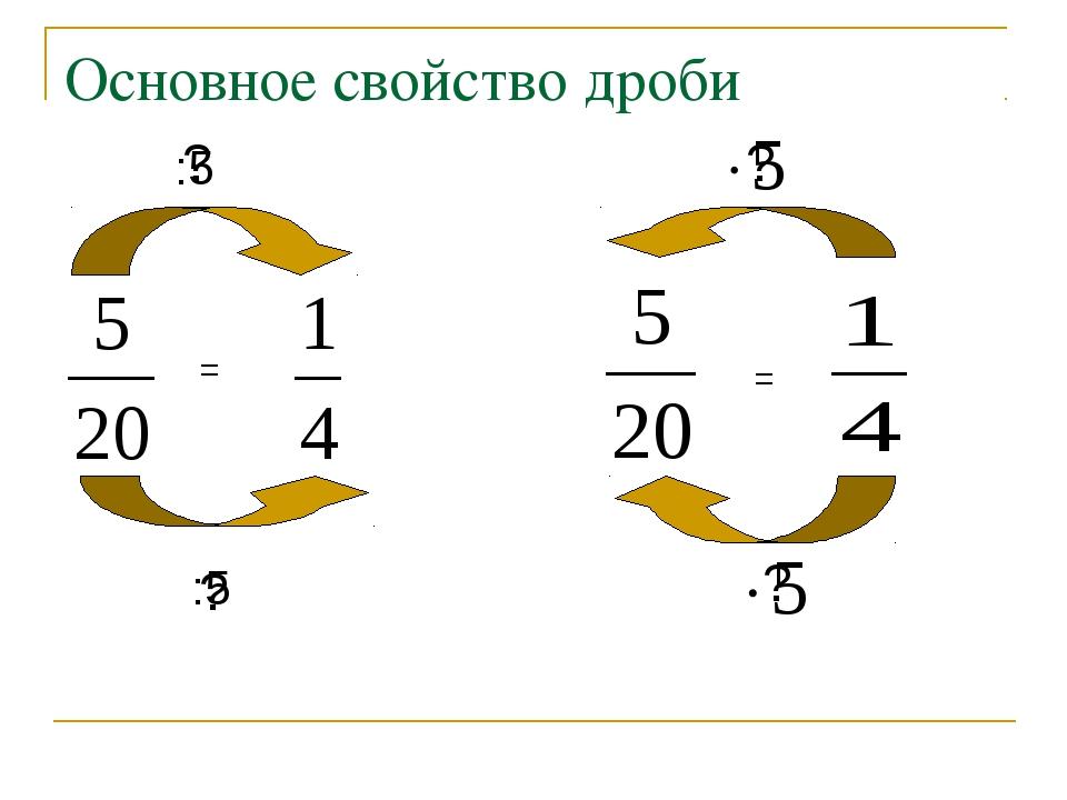 Основное свойство дроби = :5 :5 = ? ? ? ?