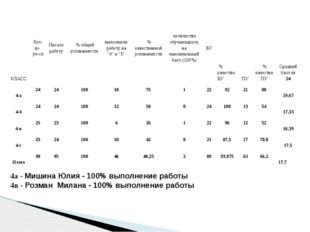 4а - Мишина Юлия - 100% выполнение работы 4в - Розман Милана - 100% выполнени