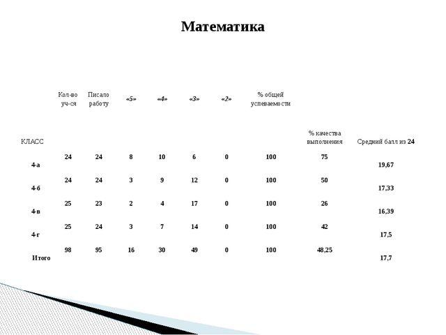 Математика КЛАСС Кол-во уч-ся Писало работу «5» «4» «3» «2» % общей успеваемо...