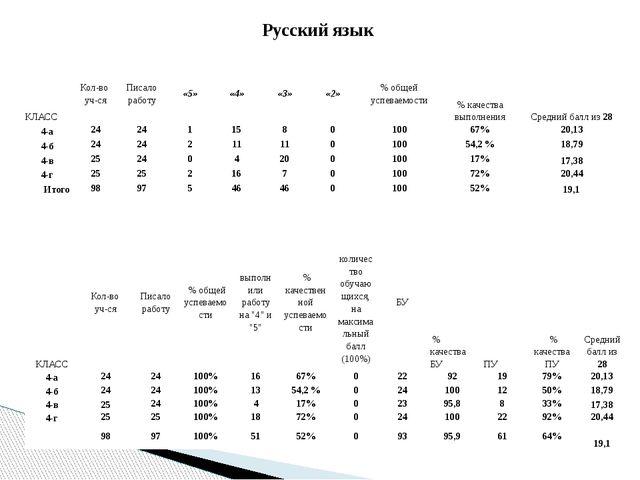 Русский язык КЛАСС Кол-во уч-ся Писало работу «5» «4» «3» «2» % общей успевае...