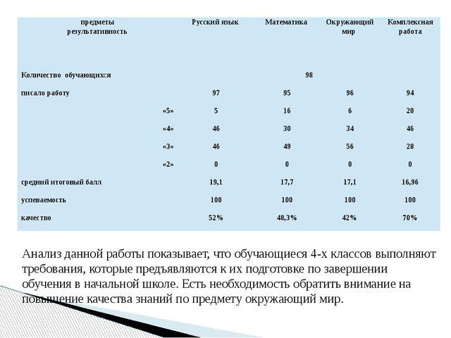 Анализ данной работы показывает, что обучающиеся 4-х классов выполняют требо...