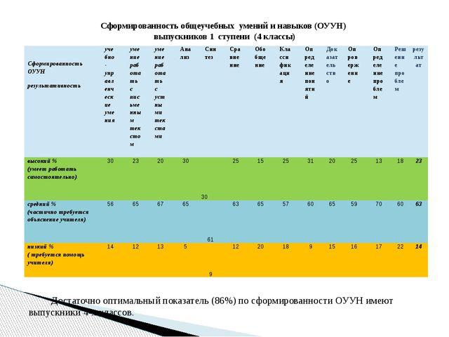 Сформированность общеучебных умений и навыков (ОУУН) выпускников 1 ступени (4...